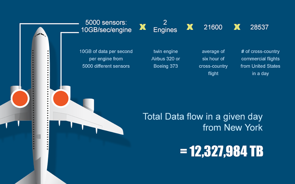 Big Data Analytics Is Set To Redefine The Future For Aerospace