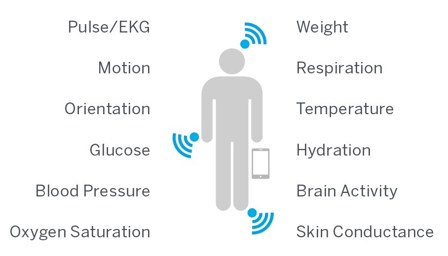 Remote Monitoring System : Factors to consider for remote patient monitoring system