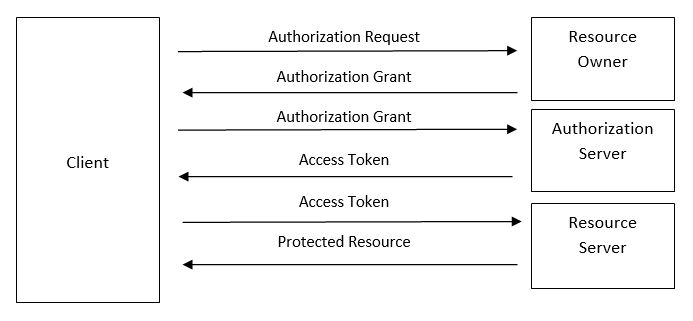How OAuth 2 0 Supports third-party applications to authorize