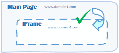 Using iFrame for Cross-domain Communication in Enterprise Networks
