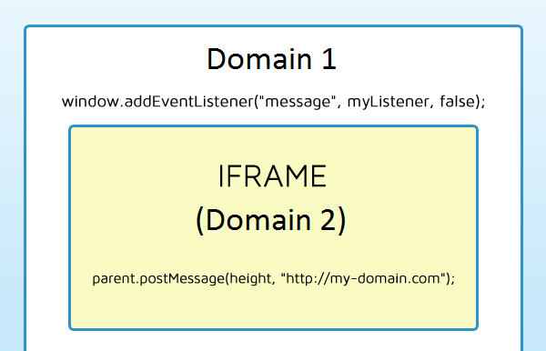 Using iFrame for Cross-domain Communication in Enterprise Networks