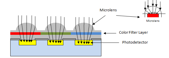 principle-of-image-sensor