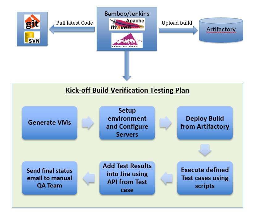 The Role of Automated Build Verification Test (BVT) in Agile