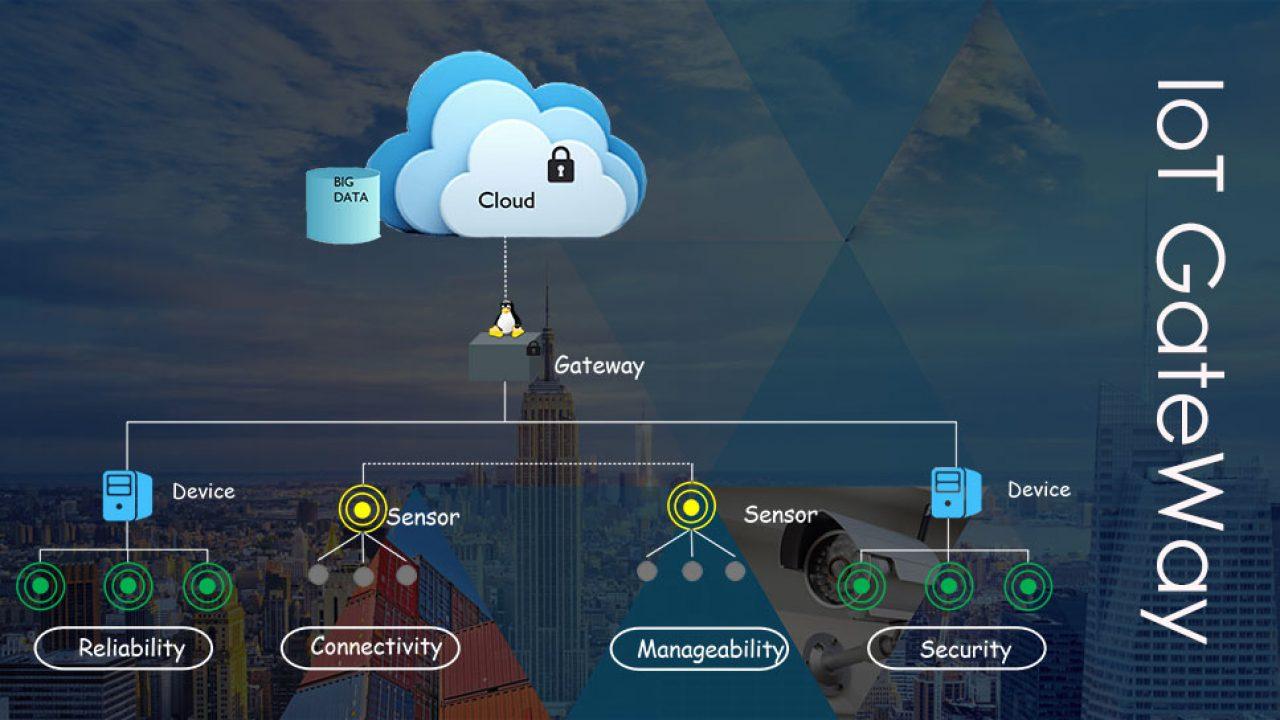 FAQs on IoT Gateway