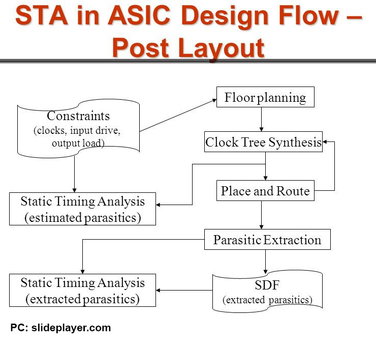 What is STA in ASIC design flow