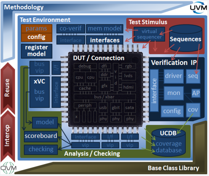 What is UVM Verification Methodology?