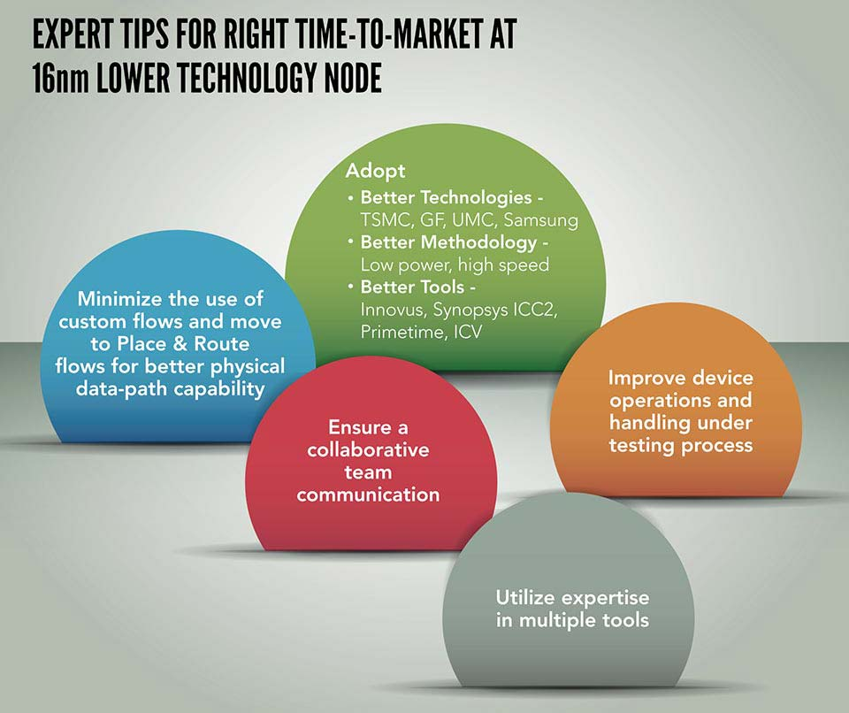 5 Proven Tips for Right Time-to-Market at 16nm Lower Technology Node [Infographic]