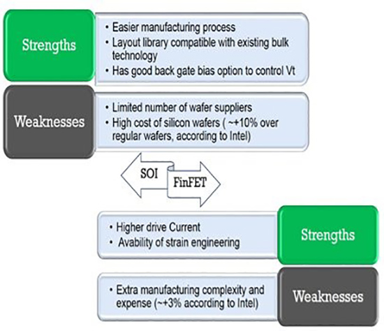FAQs on Physical Design, DFT-DFM And Verification Methodologies