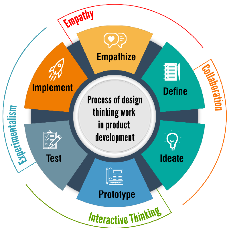 how does the process of design thinking work in product development