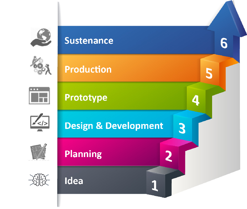 A typical product engineering stages involve