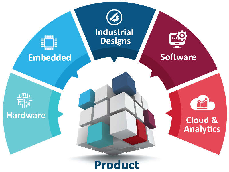Product Engineering Services Pes Faqs
