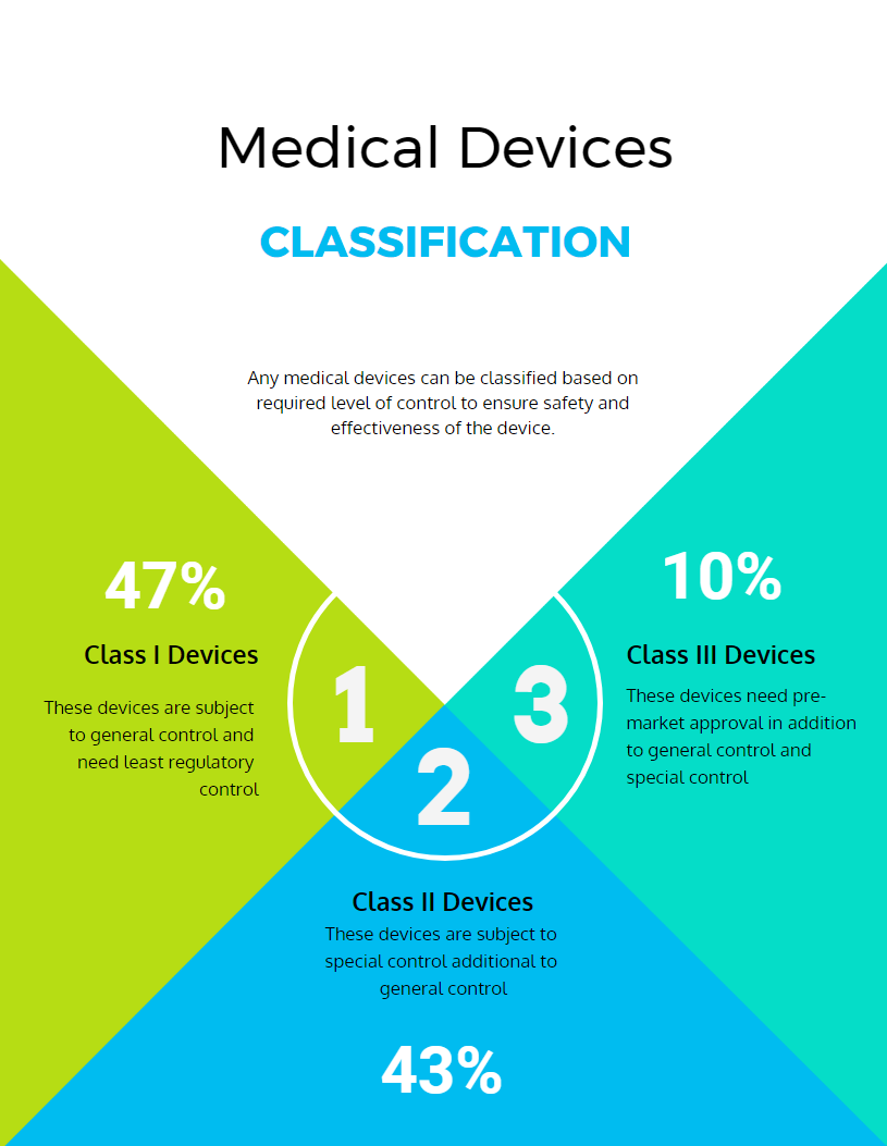 medical devices classification