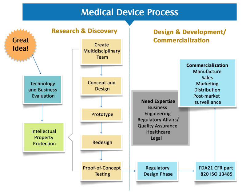 Medical Device Design and Development: A Definitive Guide