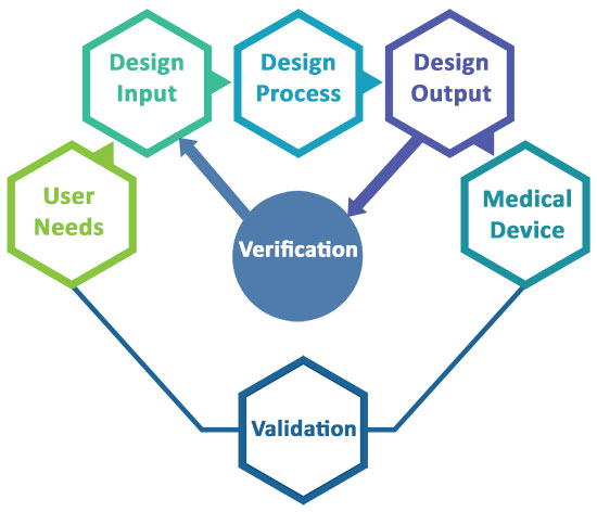 Testing-Verification-and-Validation