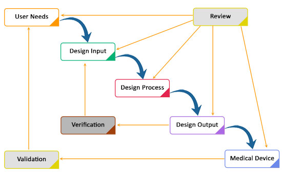 Medical Device Design And Development A Definitive Guide