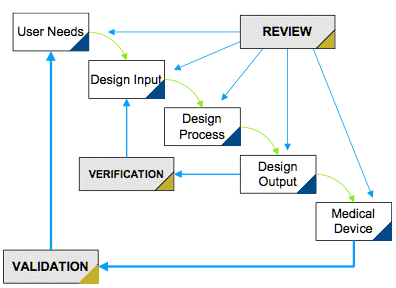 Medical device design and development a definitive guide for Waterfall design phase