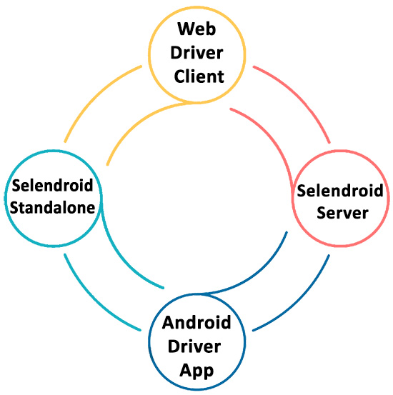 Figure 2 – Components of Selendroid