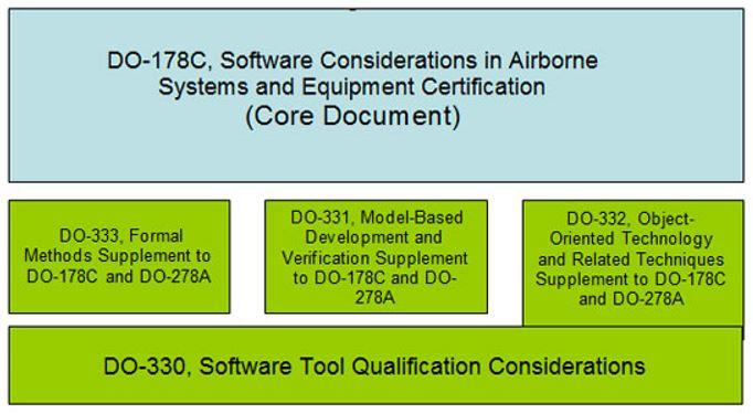 DO 178C core document