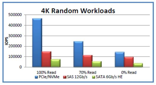 random workload comparison