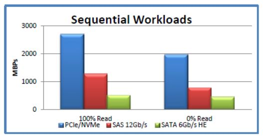 sequential workload comparison