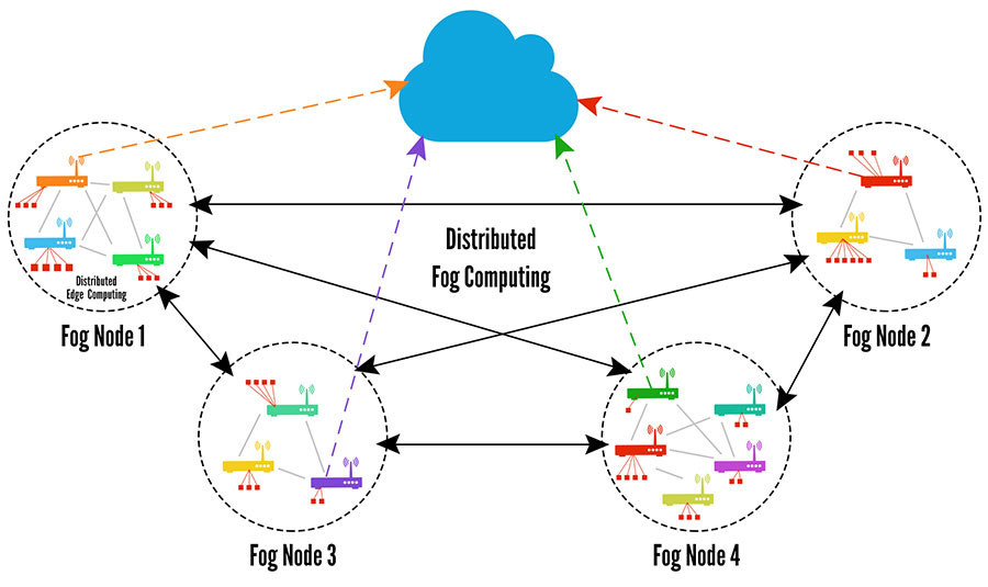 How Fog Computing Works with Smart Grids for Faster Data Processing