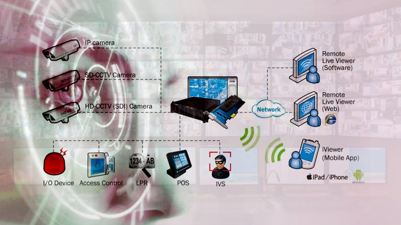 Integrate Video Management Software with Third-party Systems to