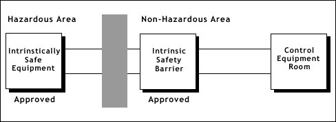 How does an Intrinsic Safety Equipment Work