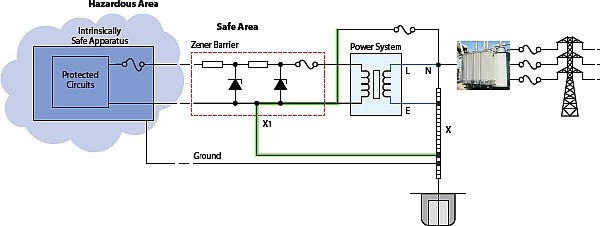 What is an Intrinsically Safe Equipment