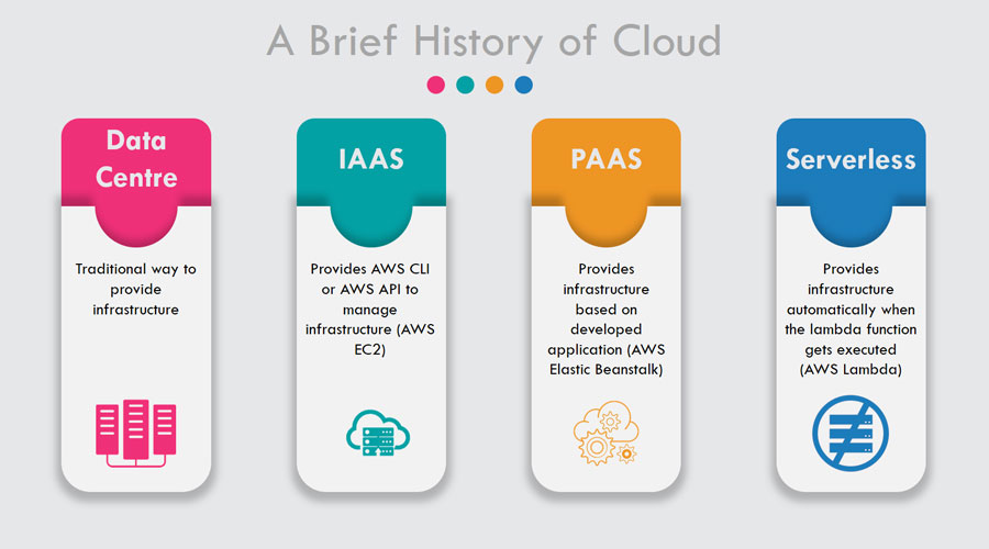Evolution of Cloud Infrastructure