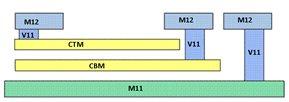 Figure2. MIMCAP Structure