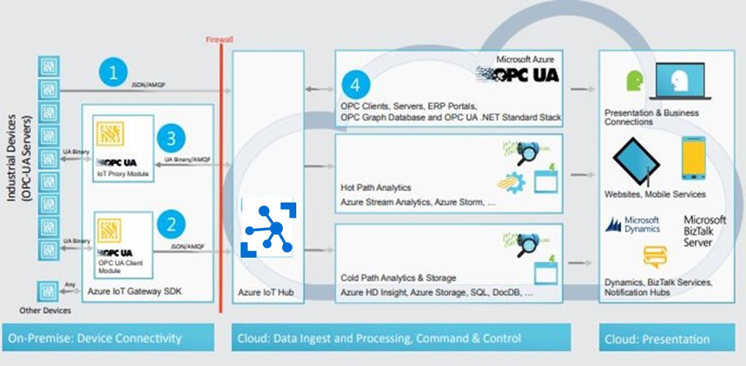 Role of Microsoft Azure in Enabling Industrial Internet of