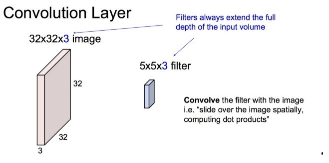 Figure 4 Filter of Size 5*5*3 dividing the image