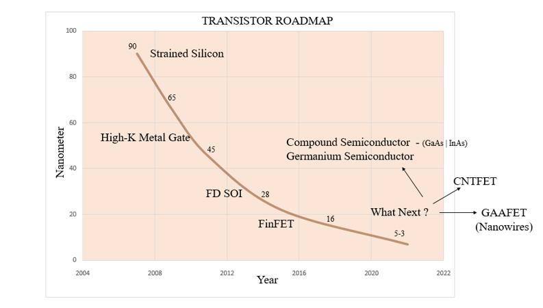 Figure 2: Transistor Technology Roadmap