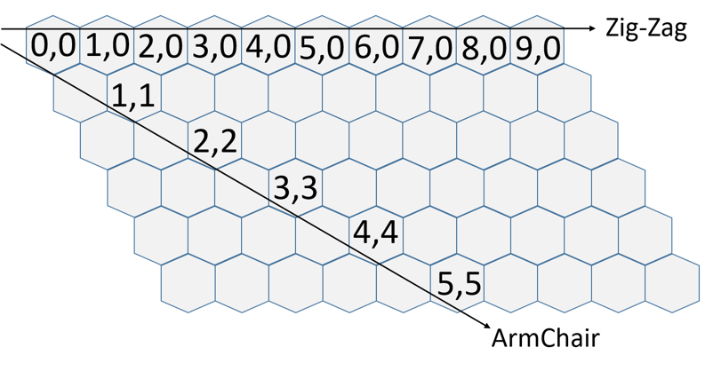 Figure 3: a) Single Walled and Multi Walled CNTs b) Chirality Vector Representation