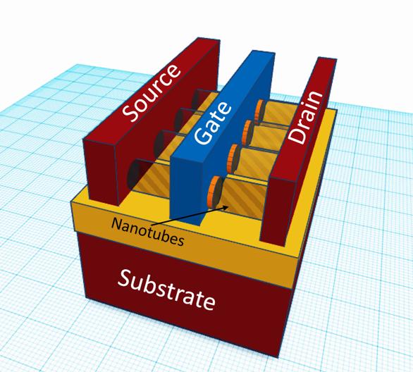 Figure 4: Concept of Carbon-Nanotube FET