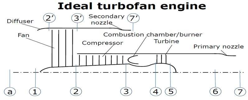Turbofan configuration