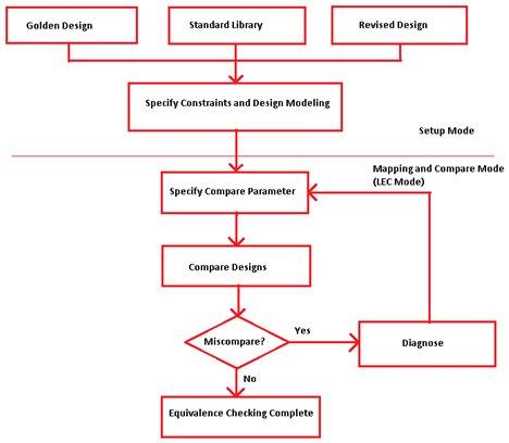 Fig-1. Logical Equivalence Check flow diagram