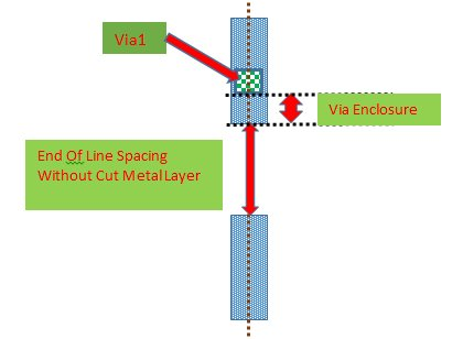 Fig b: The End of Line spacing and Via Enclosure spacing is reduced due to introduction of the Cut Metal