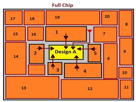 Figure 1: A sample full chip