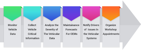 How does Predictive Maintenance for Automotive sector work?