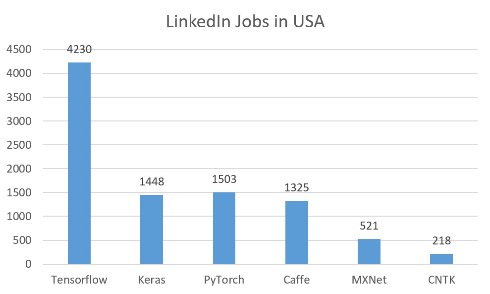 LinkedIn Jobs in USA