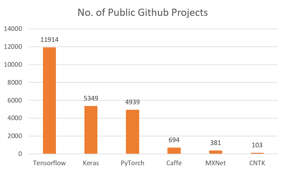 No. of Public Github Projects