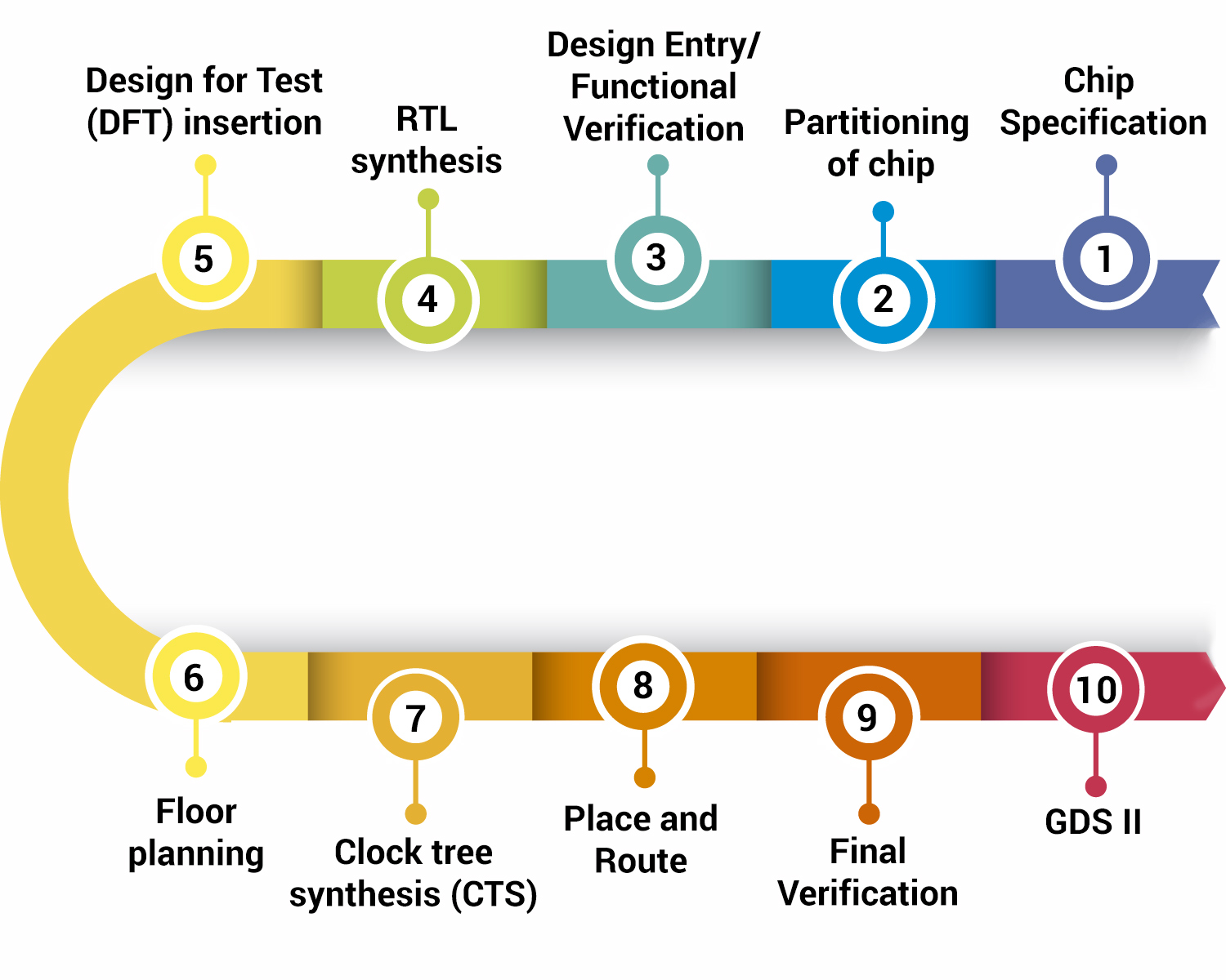 How does the ASIC design cycle work?