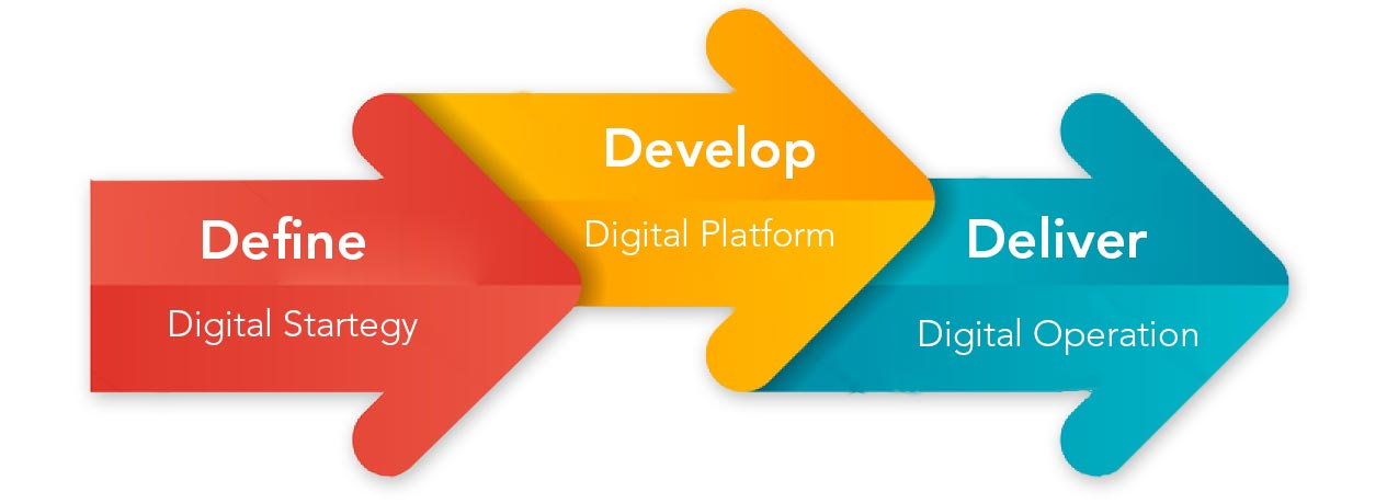3D Approach to Digital Transformation