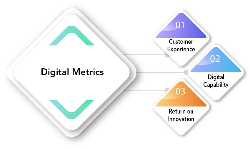 digital transformation metrics