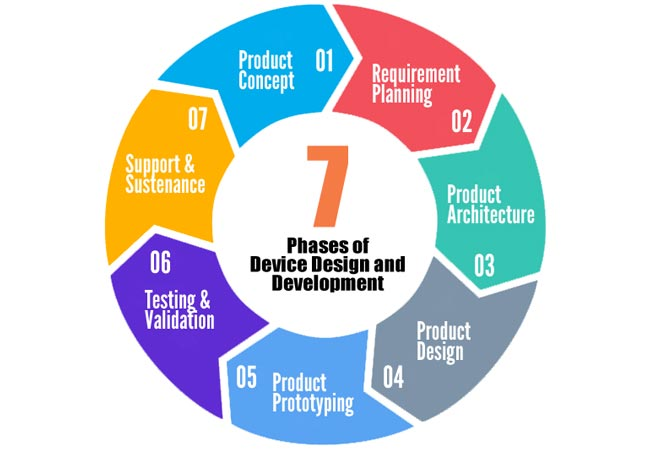 7 Phases of Device Design and Development