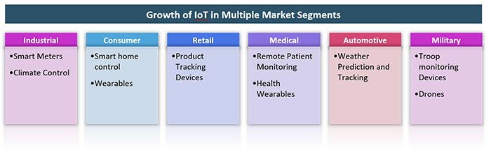 Growth of IoT in Multiple Market Segments