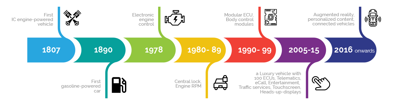 Through the century-long journey, the automotive industry has evolved from a traditional self-contained network
