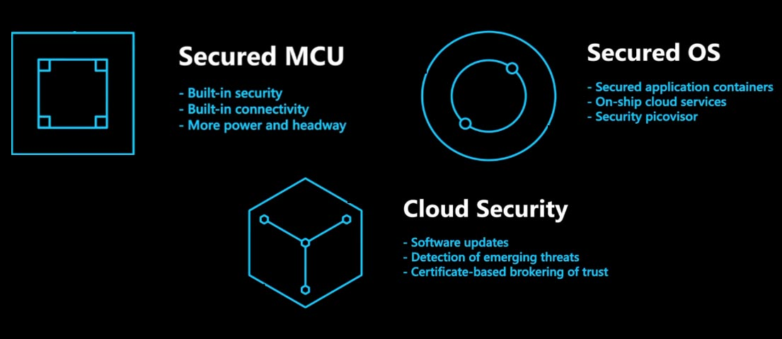 securing-your-iot-ecosystem-with-azure-sphere.jpg