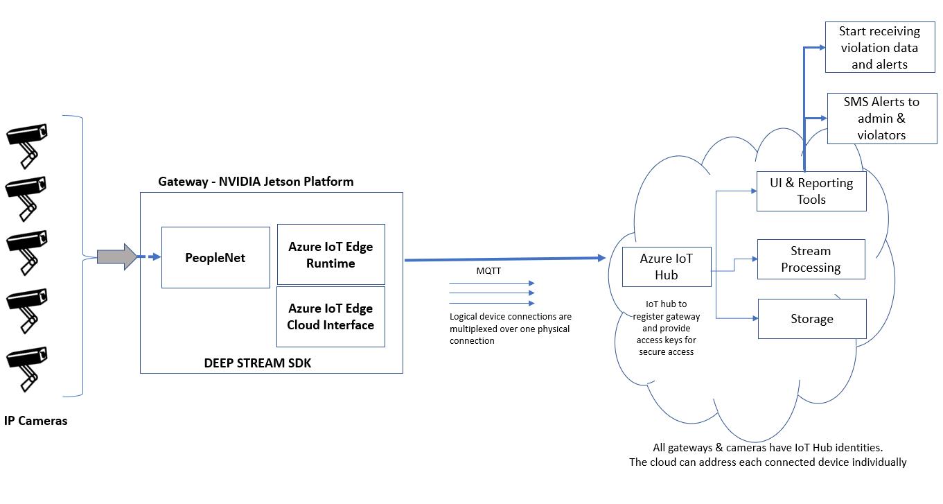 IoT Gateway based on NVIDIA Jetson Platform